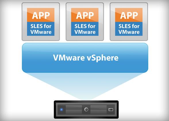 《VMware ESXi 虚拟硬盘格式记录:厚置备延迟置零、厚置备置零、精简置备》